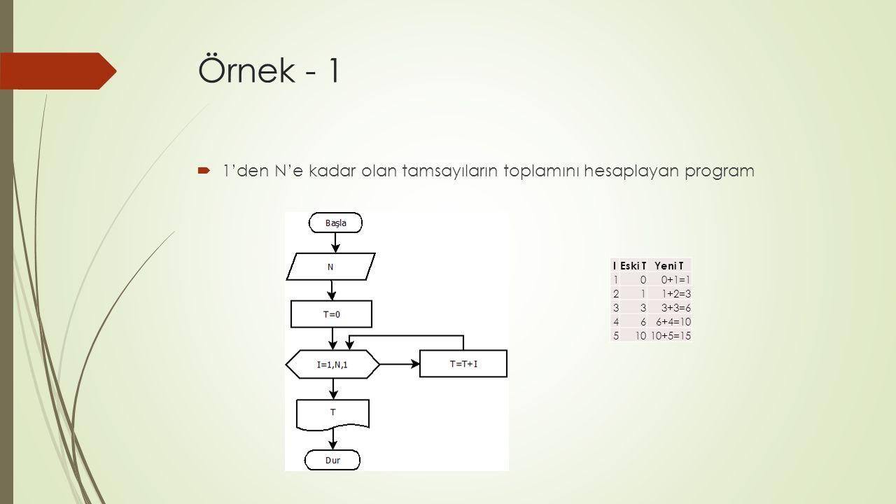 Örnek - 1  1'den N'e kadar olan tamsayıların toplamını hesaplayan program IEski TYeni T 100+1=1 211+2=3 333+3=6 466+4=10 51010+5=15