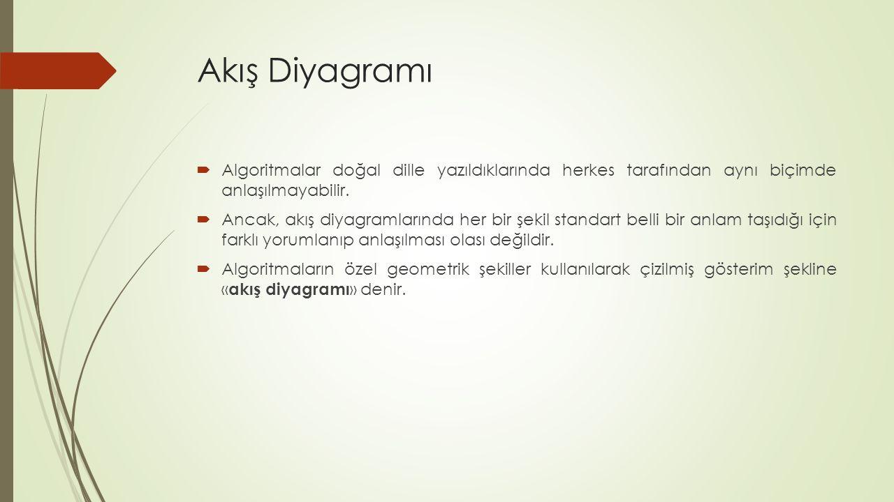 Akış Diyagramı  Algoritmalar doğal dille yazıldıklarında herkes tarafından aynı biçimde anlaşılmayabilir.