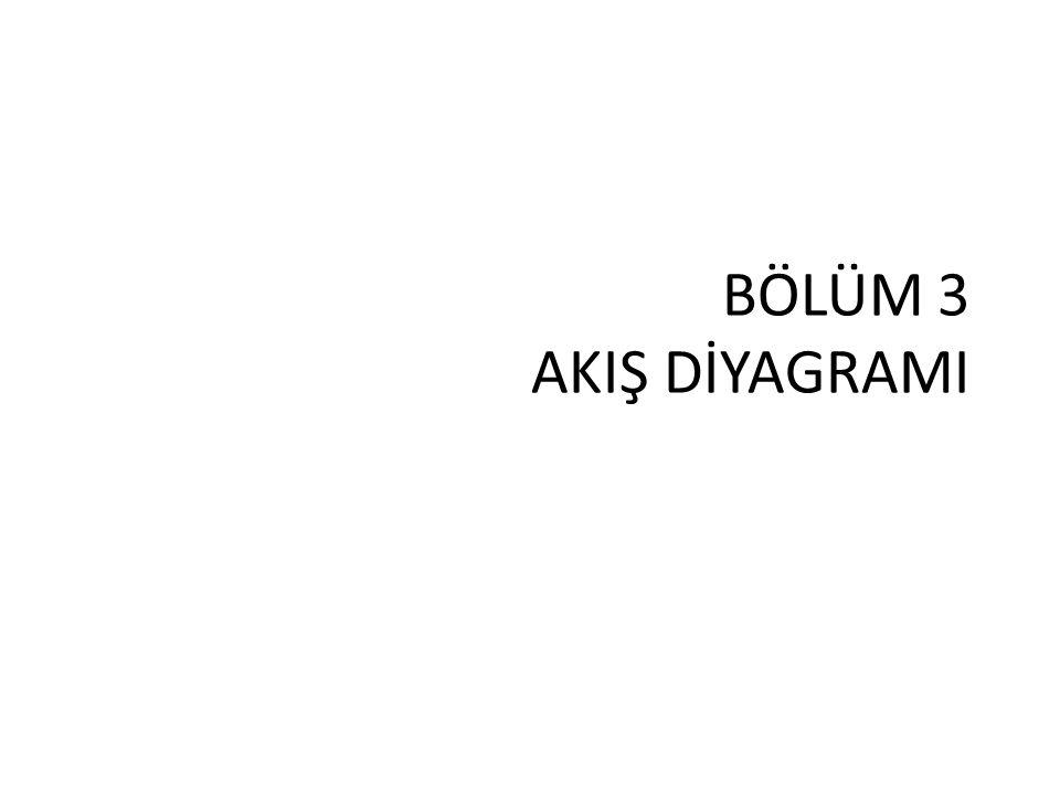 GİRİŞ Programlamanın temeli olan algoritmanın, özel geometrik şekillerle çizilmiş gösterimine 'akış diyagramı' denir.