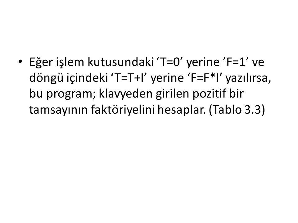 Eğer işlem kutusundaki 'T=0' yerine 'F=1' ve döngü içindeki 'T=T+I' yerine 'F=F*I' yazılırsa, bu program; klavyeden girilen pozitif bir tamsayının fak