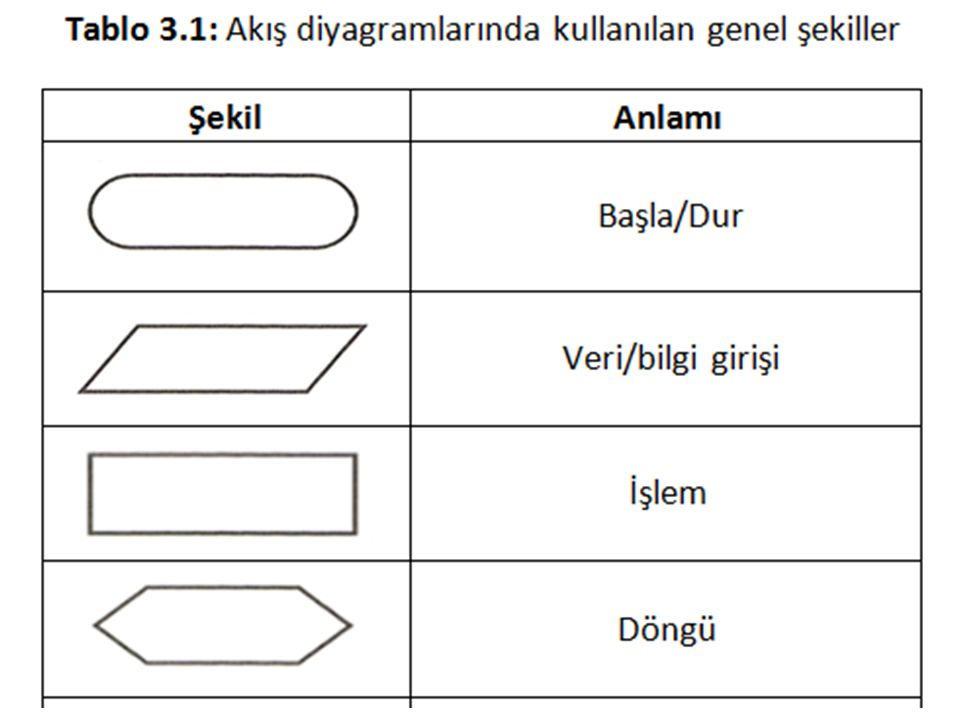 Örnek-3.9: Aşağıdaki akış diyagramının sonuçlarını elde ediniz.