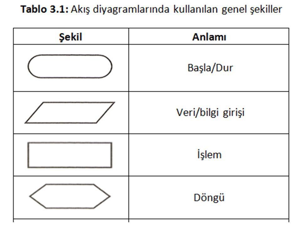 Akış diyagramı