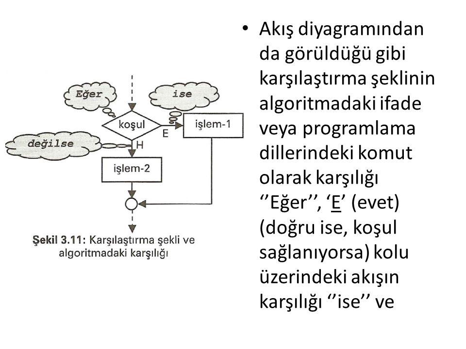 Akış diyagramından da görüldüğü gibi karşılaştırma şeklinin algoritmadaki ifade veya programlama dillerindeki komut olarak karşılığı ''Eğer'', 'E' (ev