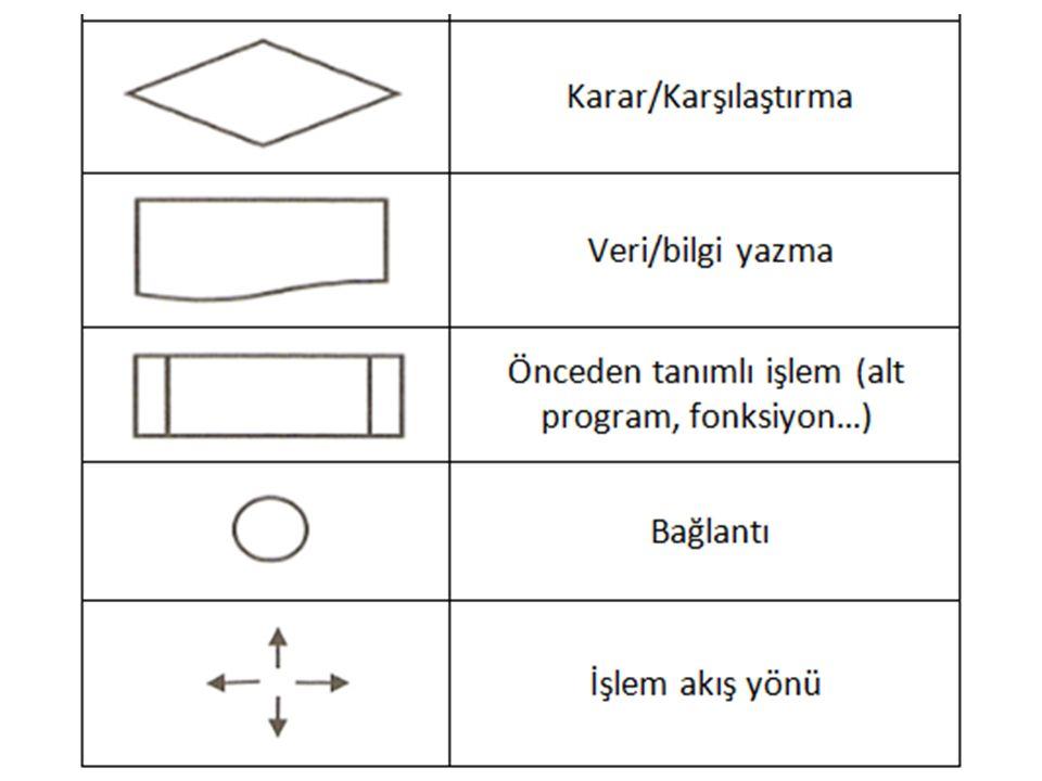 Akış diyagramından da görüldüğü gibi karşılaştırma şeklinin algoritmadaki ifade veya programlama dillerindeki komut olarak karşılığı ''Eğer'', 'E' (evet) (doğru ise, koşul sağlanıyorsa) kolu üzerindeki akışın karşılığı ''ise'' ve