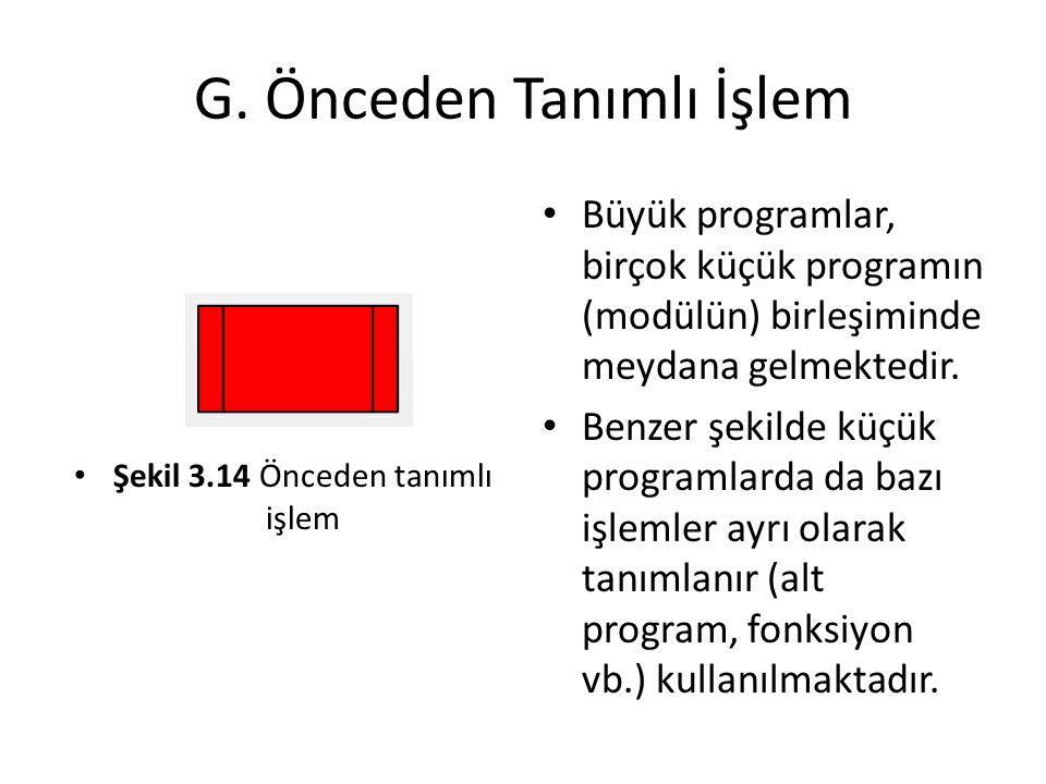 G. Önceden Tanımlı İşlem Şekil 3.14 Önceden tanımlı işlem Büyük programlar, birçok küçük programın (modülün) birleşiminde meydana gelmektedir. Benzer