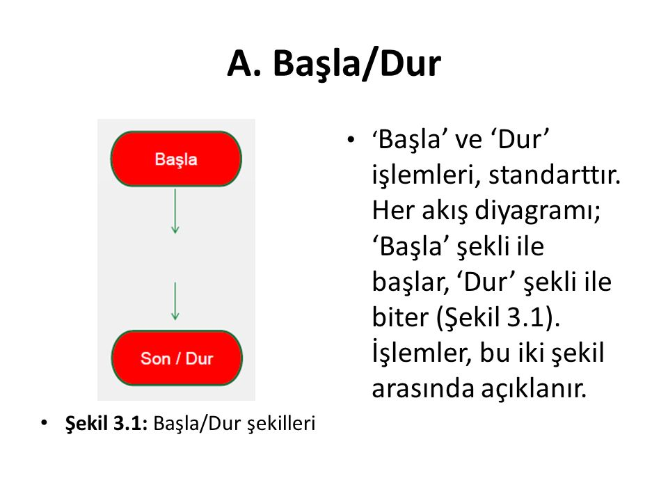 A. Başla/Dur ' Başla' ve 'Dur' işlemleri, standarttır. Her akış diyagramı; 'Başla' şekli ile başlar, 'Dur' şekli ile biter (Şekil 3.1). İşlemler, bu i