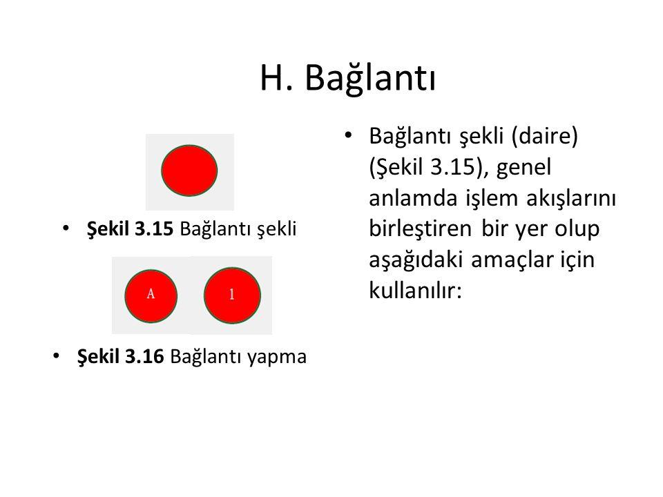 H. Bağlantı Şekil 3.15 Bağlantı şekli Şekil 3.16 Bağlantı yapma Bağlantı şekli (daire) (Şekil 3.15), genel anlamda işlem akışlarını birleştiren bir ye