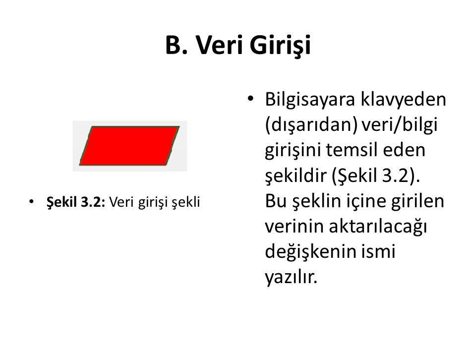 B. Veri Girişi Şekil 3.2: Veri girişi şekli Bilgisayara klavyeden (dışarıdan) veri/bilgi girişini temsil eden şekildir (Şekil 3.2). Bu şeklin içine gi