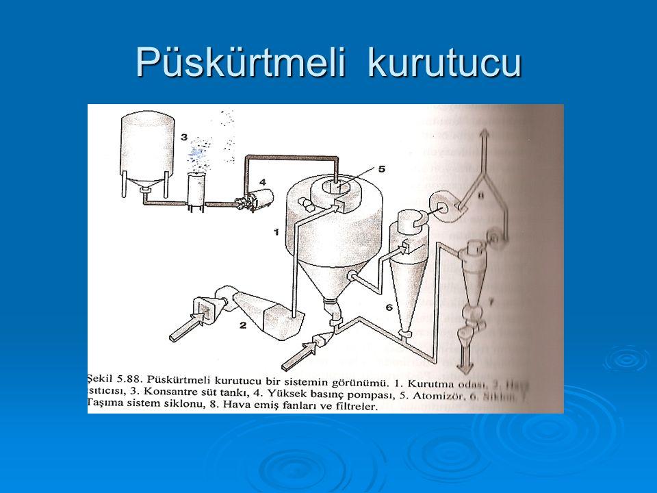Püskürtmeli kurutma sistemleri Püskürtmeli kurutucular ;  sıcak hava üretim düzeni,  ürünü atomize eden bir atomizör,  kurutma hücresi,  dehidre (toz) ürünü havadan ayıran bir siklon seperatör olmak üzere dört ana bölümden oluşur.