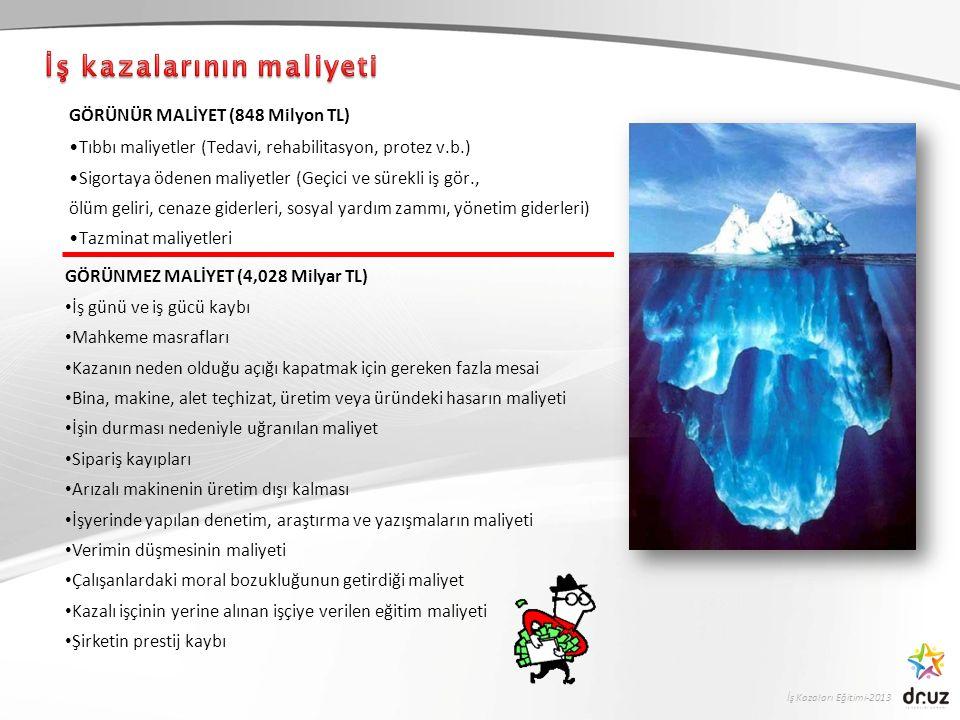 İş Kazaları Eğitimi-2013 GÖRÜNÜR MALİYET (848 Milyon TL) Tıbbı maliyetler (Tedavi, rehabilitasyon, protez v.b.) Sigortaya ödenen maliyetler (Geçici ve