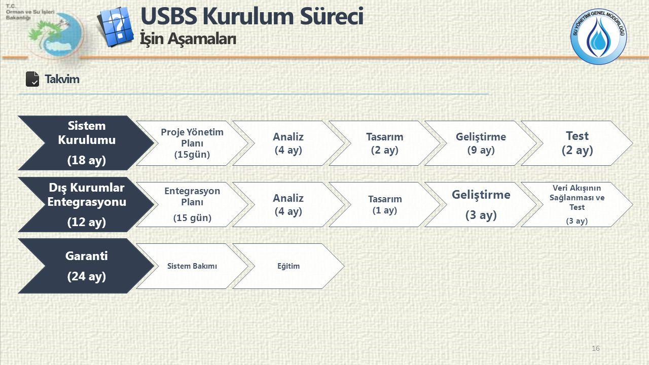 USBS Kurulum Süreci İşin Aşamaları 16 Takvim Sistem Kurulumu (18 ay) Proje Yönetim Planı (15gün) Analiz (4 ay) Tasarım (2 ay) Geliştirme (9 ay) Test (2 ay) Dış Kurumlar Entegrasyonu (12 ay) Entegrasyon Planı (15 gün) Analiz (4 ay) Tasarım (1 ay) Geliştirme (3 ay) Veri Akışının Sağlanması ve Test (3 ay) Garanti (24 ay) Sistem BakımıEğitim