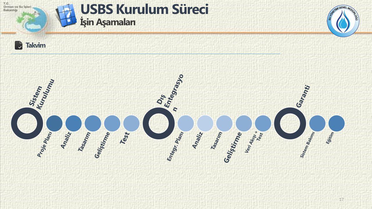 USBS Kurulum Süreci İşin Aşamaları 17 Takvim Sistem Kurulumu Proje Planı AnalizTasarımGeliştirme Test Dış Entegrasyo n Entegr. Planı Analiz Tasarım Ge