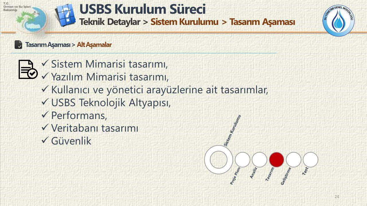 USBS Kurulum Süreci Teknik Detaylar > Sistem Kurulumu > Tasarım Aşaması 24 Tasarım Aşaması > Alt Aşamalar Sistem Mimarisi tasarımı, Yazılım Mimarisi tasarımı, Kullanıcı ve yönetici arayüzlerine ait tasarımlar, USBS Teknolojik Altyapısı, Performans, Veritabanı tasarımı Güvenlik Sistem Kurulumu Proje Planı AnalizTasarımGeliştirme Test