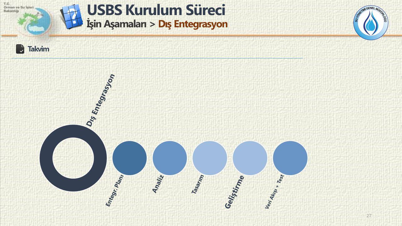 USBS Kurulum Süreci İşin Aşamaları > Dış Entegrasyon 27 Takvim Dış Entegrasyon Entegr. Planı Analiz Tasarım Geliştirme Veri Akışı + Test