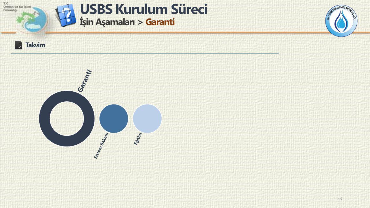 USBS Kurulum Süreci İşin Aşamaları > Garanti 33 Takvim Garanti Sistem BakımıEğitim