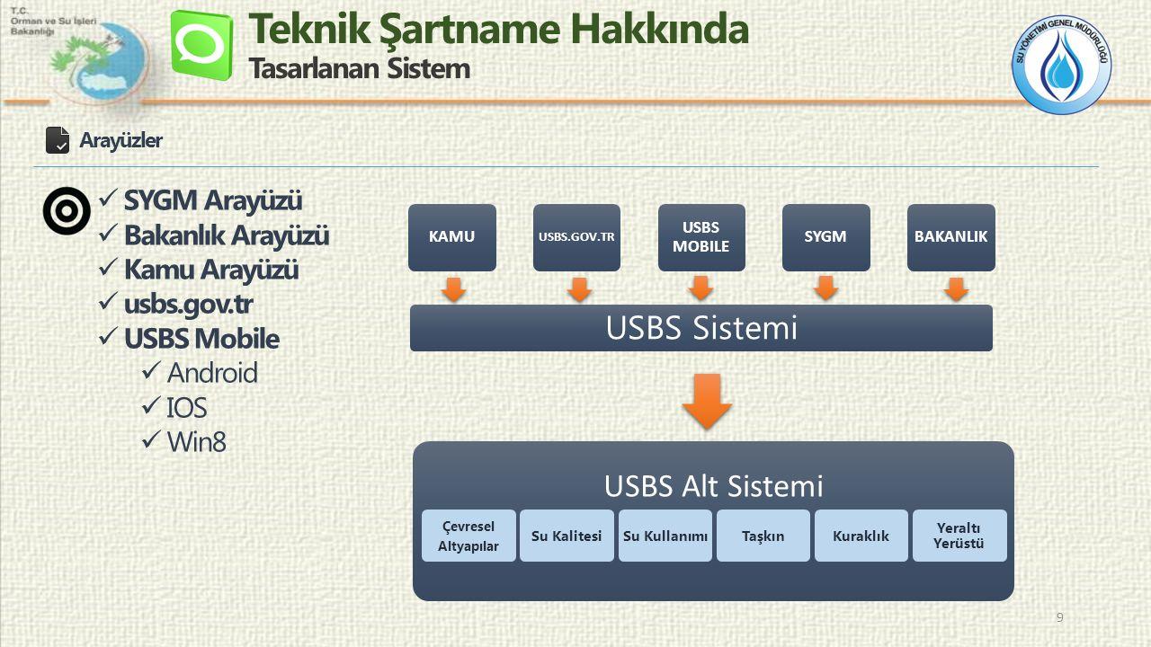 Teknik Şartname Hakkında Tasarlanan Sistem 9 Arayüzler SYGM Arayüzü Bakanlık Arayüzü Kamu Arayüzü usbs.gov.tr USBS Mobile Android IOS Win8 USBS Alt Sistemi Çevresel Altyapılar Su KalitesiSu KullanımıTaşkınKuraklık Yeraltı Yerüstü