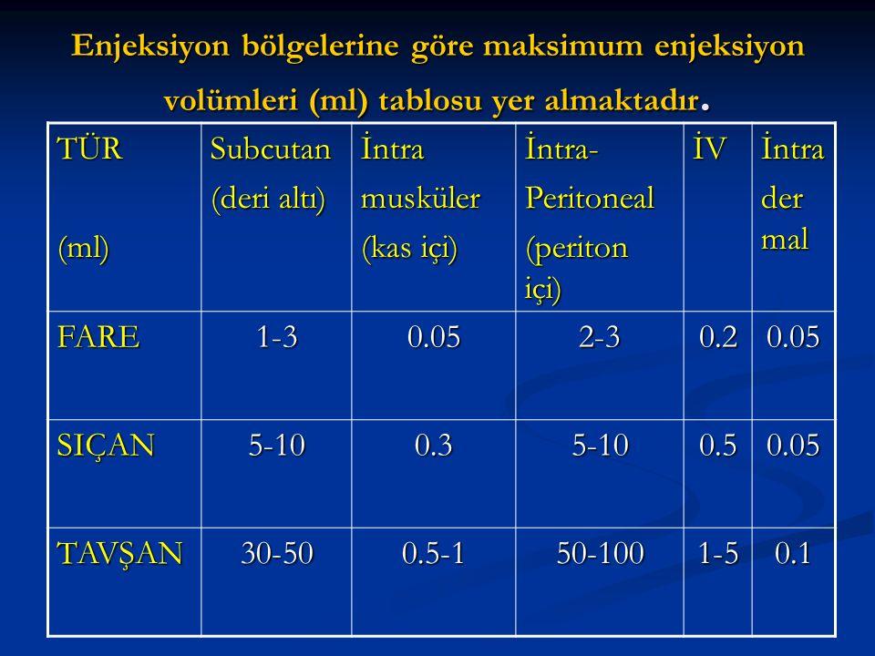 Enjeksiyon bölgelerine göre maksimum enjeksiyon volümleri (ml) tablosu yer almaktadır. TÜR(ml)Subcutan (deri altı) İntramusküler (kas içi) İntra-Perit