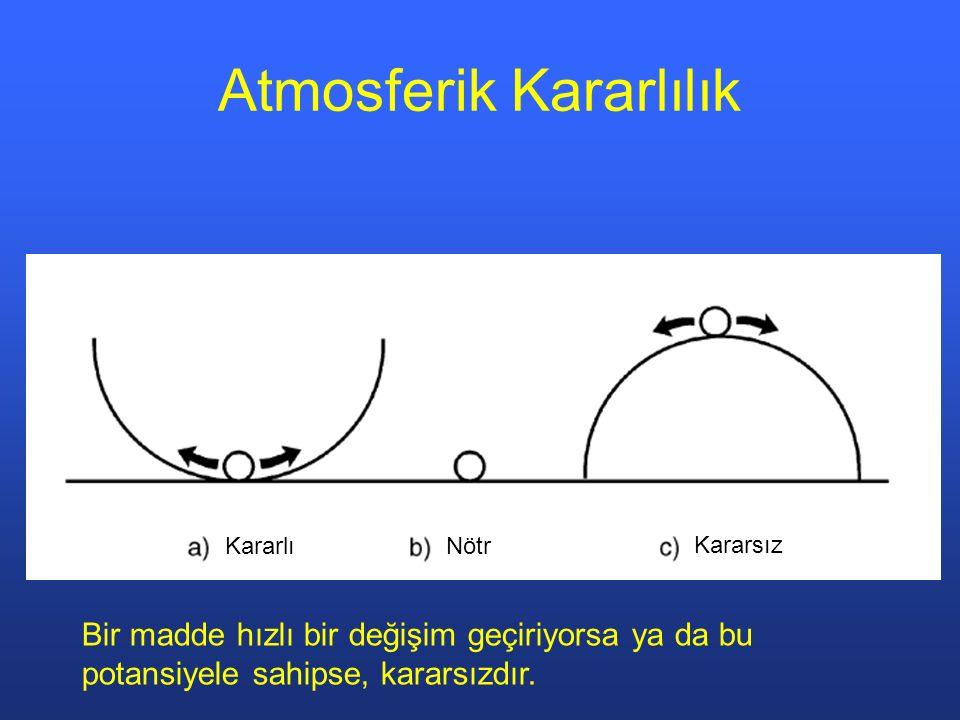 Atmosferik Kararlılık Bir madde hızlı bir değişim geçiriyorsa ya da bu potansiyele sahipse, kararsızdır. Kararlı Kararsız Nötr