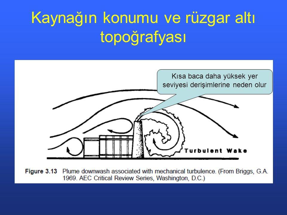 Kaynağın konumu ve rüzgar altı topoğrafyası Kısa baca daha yüksek yer seviyesi derişimlerine neden olur
