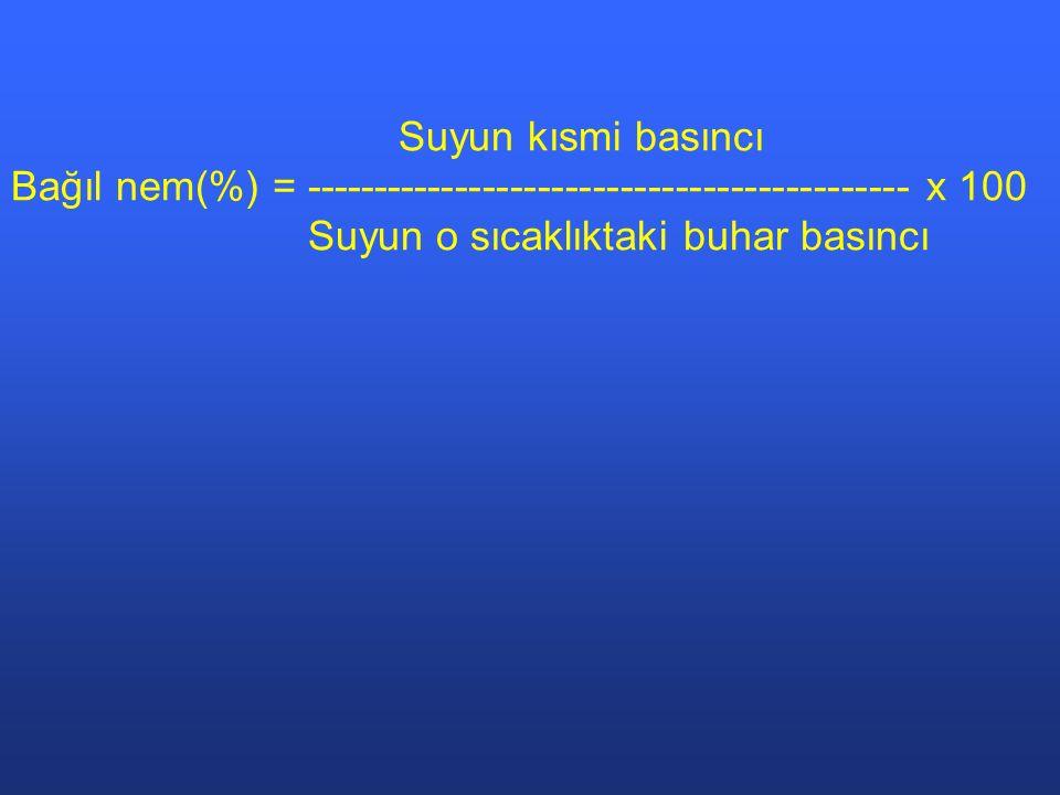 Suyun kısmi basıncı Bağıl nem(%) = -------------------------------------------- x 100 Suyun o sıcaklıktaki buhar basıncı