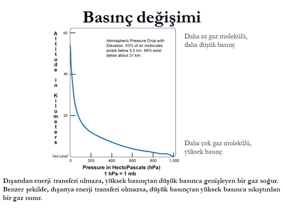Basınç değişimi Daha az gaz molekülü, daha düşük basınç Daha çok gaz molekülü, yüksek basınç Dışarıdan enerji transferi olmaza, yüksek basınçtan düşük basınca genişleyen bir gaz soğur.
