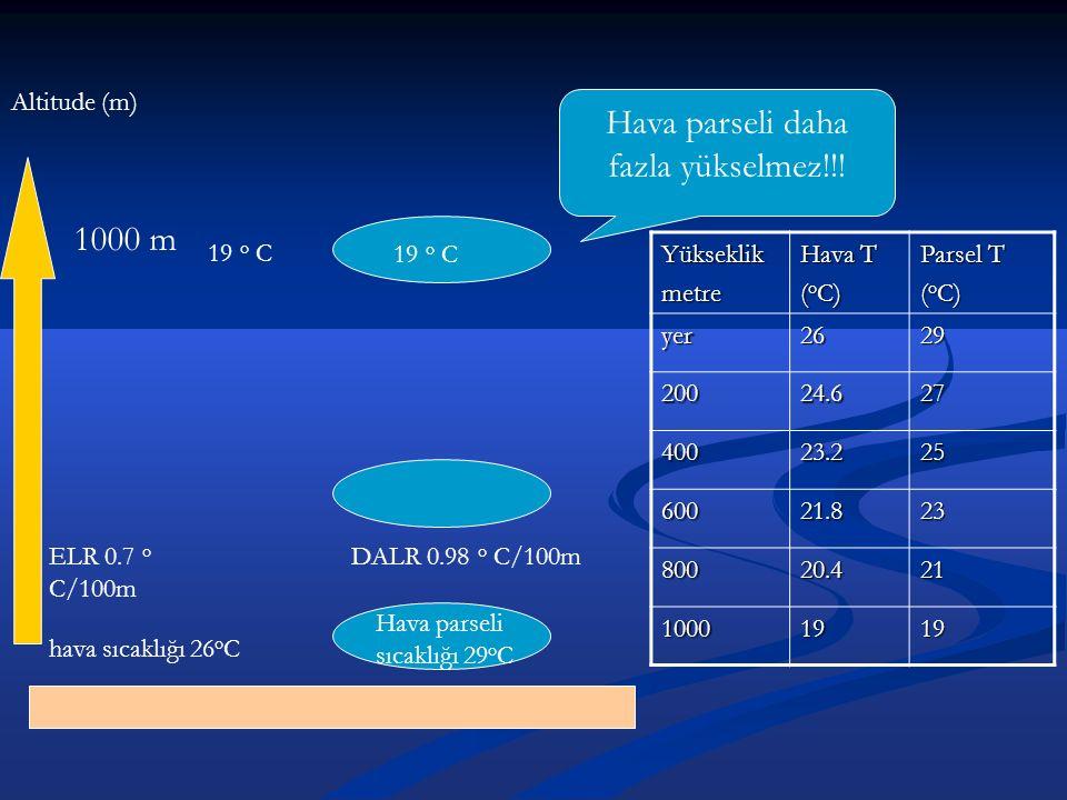 hava sıcaklığı 26 o C Hava parseli sıcaklığı 29 o C ELR 0.7 o C/100m DALR 0.98 o C/100m Yükseklikmetre Hava T ( o C) Parsel T ( o C) yer2629 20024.627 40023.225 60021.823 80020.421 10001919 Altitude (m) 1000 m 19 o C Hava parseli daha fazla yükselmez!!!