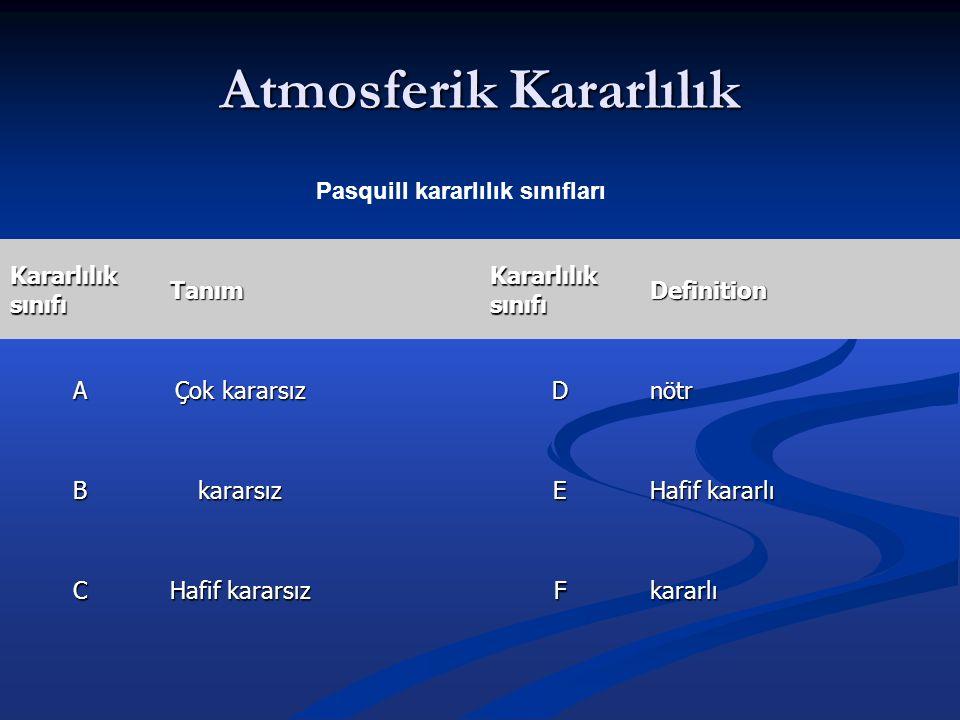 Atmosferik Kararlılık Pasquill kararlılık sınıfları Kararlılık sınıfı Tanım Definition A Çok kararsız Dnötr Bkararsız E Hafif kararlı C Hafif kararsız