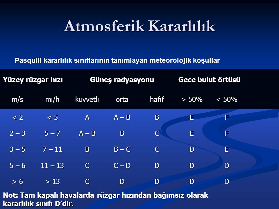Atmosferik Kararlılık Pasquill kararlılık sınıflarının tanımlayan meteorolojik koşullar Yüzey rüzgar hızı Güneş radyasyonu Gece bulut örtüsü m/smi/hku