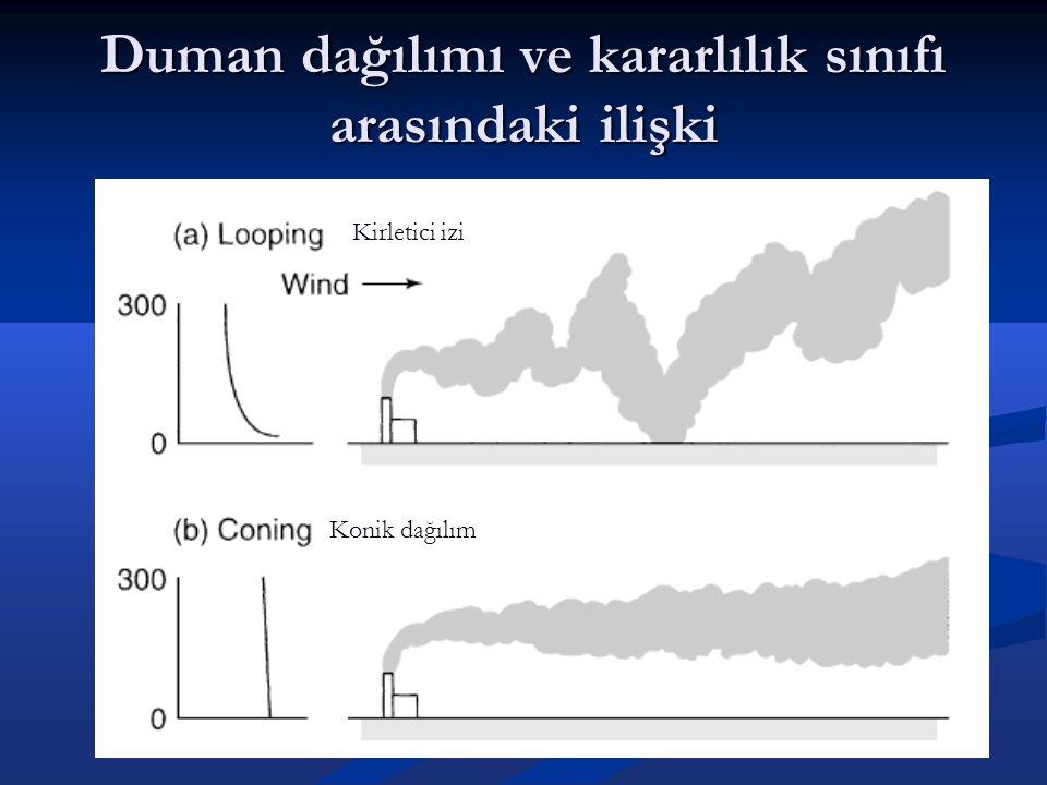 Duman dağılımı ve kararlılık sınıfı arasındaki ilişki Kirletici izi Konik dağılım