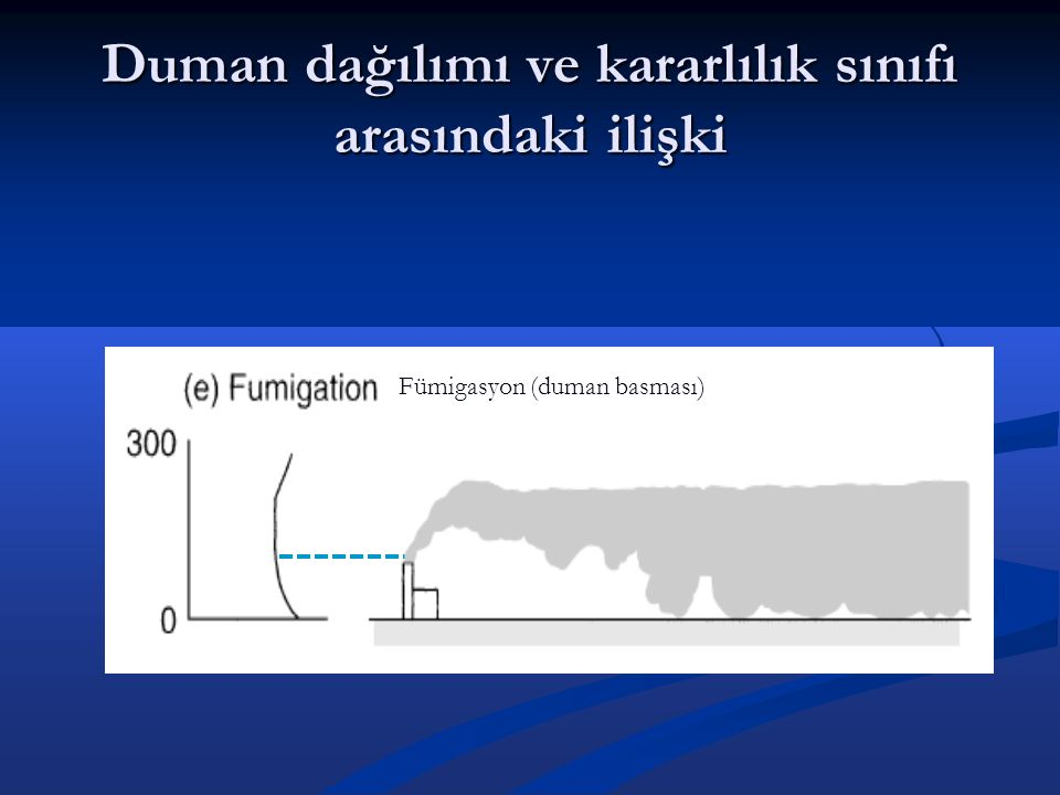 Duman dağılımı ve kararlılık sınıfı arasındaki ilişki Fümigasyon (duman basması)