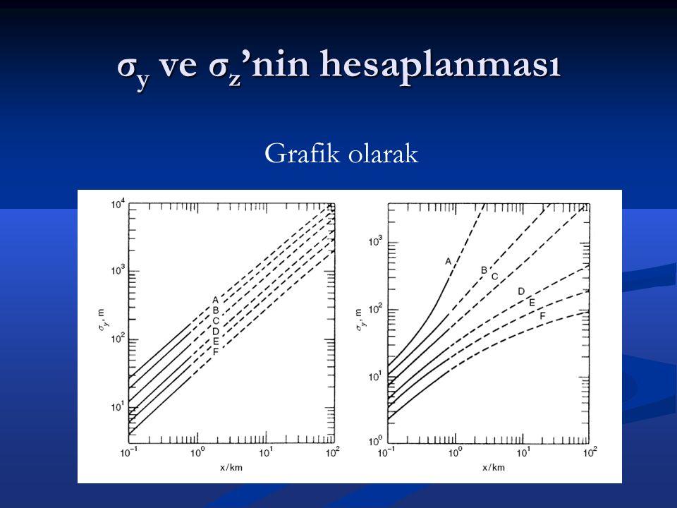 σ y ve σ z 'nin hesaplanması Grafik olarak