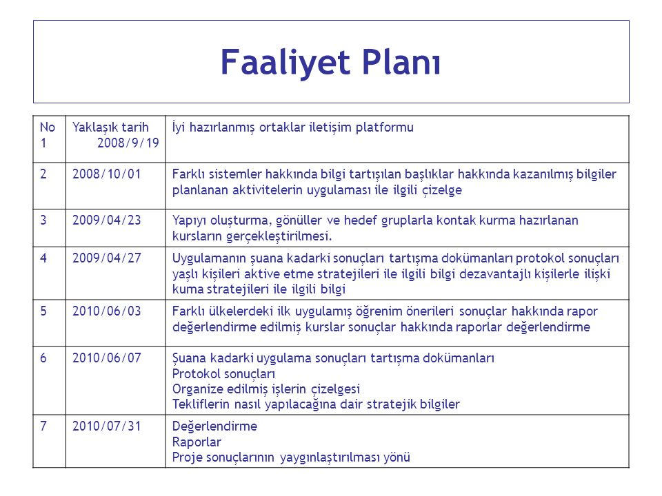 Faaliyet Planı No 1 Yaklaşık tarih 2008/9/19 İyi hazırlanmış ortaklar iletişim platformu 22008/10/01Farklı sistemler hakkında bilgi tartışılan başlıkl