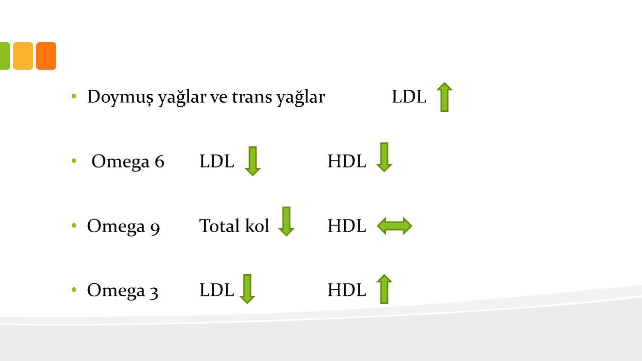 Doymuş yağlar ve trans yağlar LDL Omega 6 LDLHDL Omega 9 Total kolHDL Omega 3LDL HDL