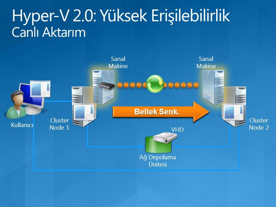 Cluster Node 1 Ağ Depolama Ünitesi Cluster Node 2 KonfigürasyonKonfigürasyon Sanal Makine Bellek İçeriği VHD Bellek Senk. Sanal Makine Kullanıcı