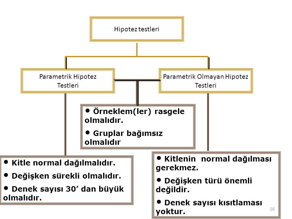 Hipotez testleri Parametrik Hipotez Testleri Parametrik Olmayan Hipotez Testleri Örneklem(ler) rasgele olmalıdır. Gruplar bağımsız olmalıdır Kitle nor