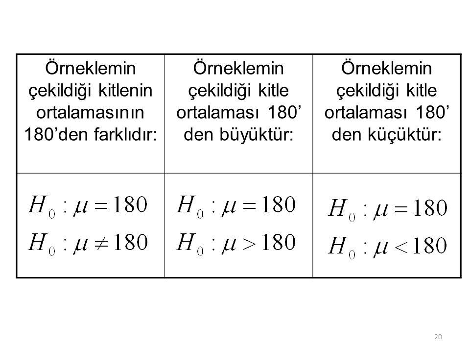Örneklemin çekildiği kitlenin ortalamasının 180'den farklıdır: Örneklemin çekildiği kitle ortalaması 180' den büyüktür: Örneklemin çekildiği kitle ortalaması 180' den küçüktür: 20
