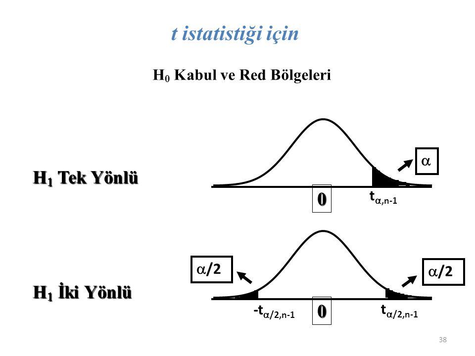 H 0 Kabul ve Red Bölgeleri H 1 Tek Yönlü H 1 İki Yönlü 0 0  /2 t ,n-1 t  /2,n-1 -t  /2,n-1 t istatistiği için 38