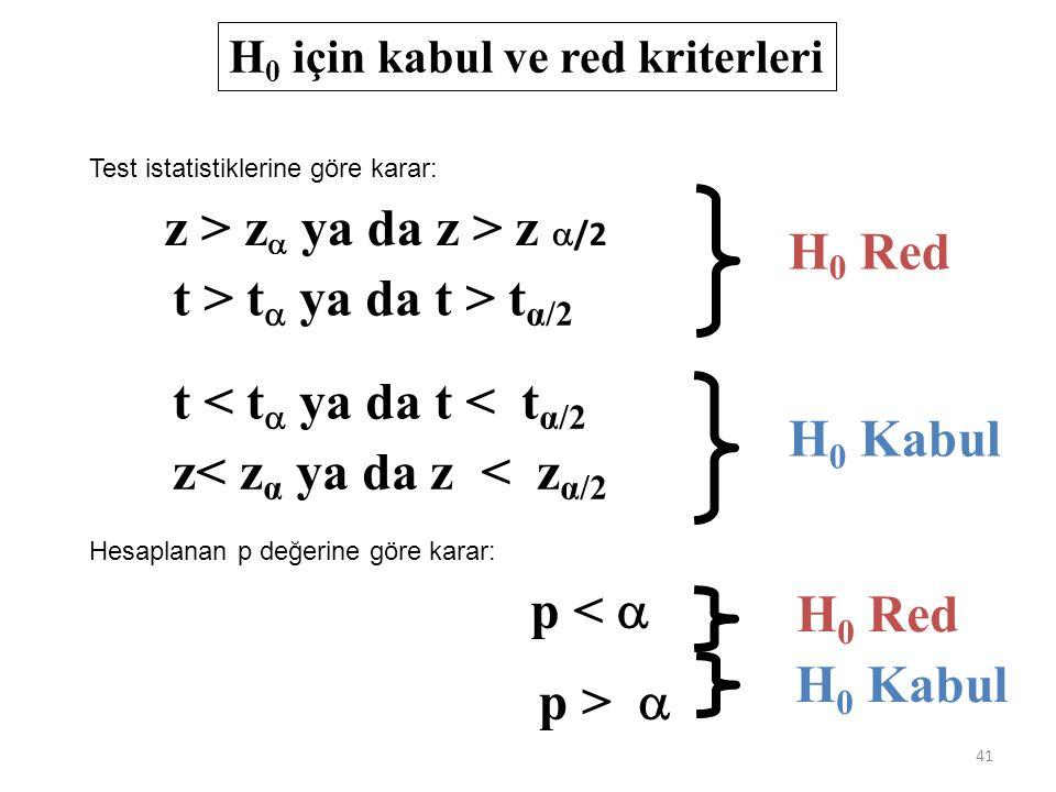 H 0 için kabul ve red kriterleri z > z   ya da z > z  /2 t > t  ya da t > t α/2 z< z α ya da z < z α/2 t < t  ya da t < t α/2 H 0 Red H 0 Kabul p <  p >  H 0 Red H 0 Kabul 41 Test istatistiklerine göre karar: Hesaplanan p değerine göre karar: