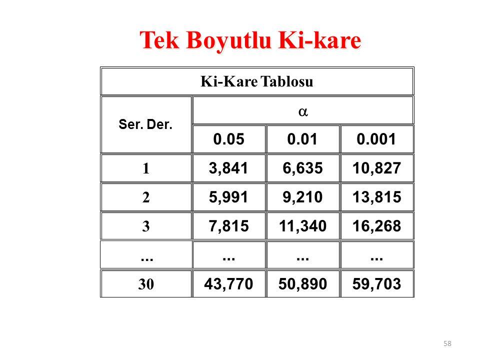 Ki-Kare Tablosu Ser. Der.  0.050.010.001 1 3,8416,63510,827 2 5,9919,21013,815 3 7,81511,34016,268... 30 43,77050,89059,703 Tek Boyutlu Ki-kare... 58