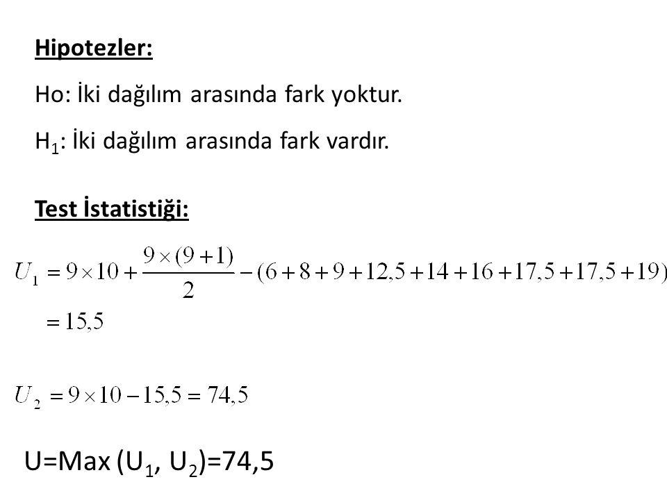Hipotezler: Ho: İki dağılım arasında fark yoktur. H 1 : İki dağılım arasında fark vardır.
