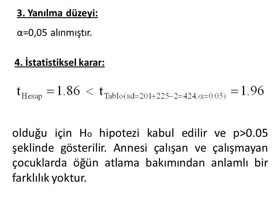 olduğu için H o hipotezi kabul edilir ve p>0.05 şeklinde gösterilir.