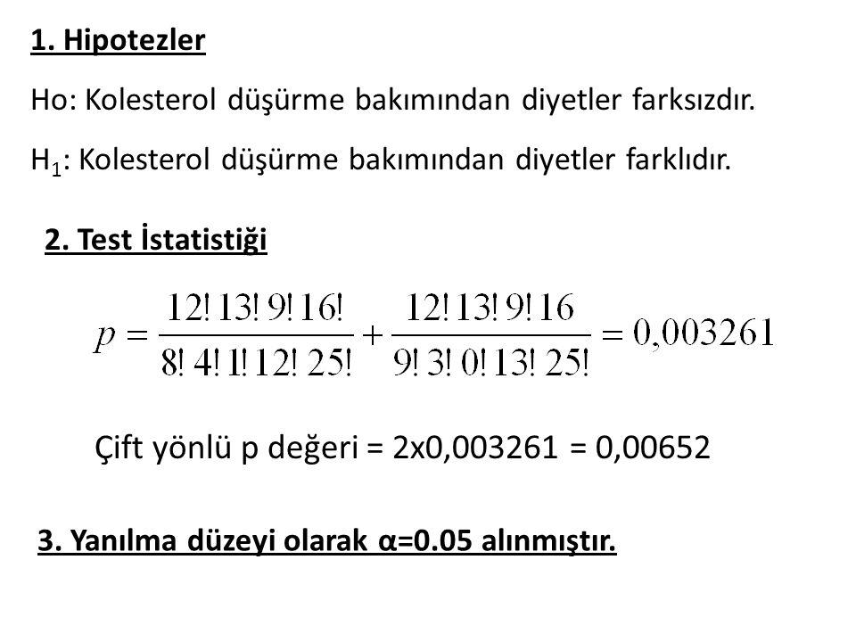 Çift yönlü p değeri = 2x0,003261 = 0,00652 1.
