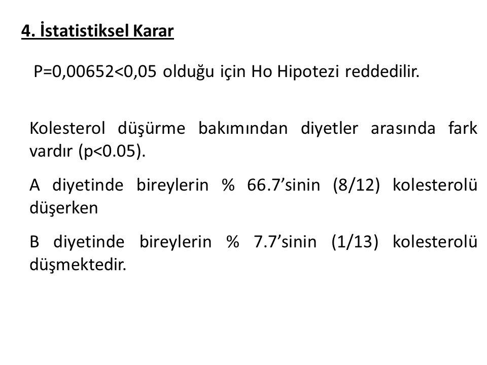 4. İstatistiksel Karar P=0,00652<0,05 olduğu için Ho Hipotezi reddedilir.