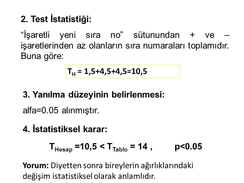 """2. Test İstatistiği: """"İşaretli yeni sıra no"""" sütunundan + ve – işaretlerinden az olanların sıra numaraları toplamıdır. Buna göre: T H = 1,5+4,5+4,5=10"""