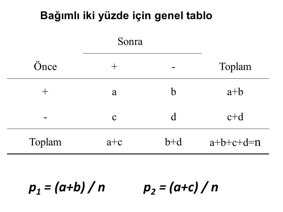 Bağımlı iki yüzde için genel tablo Sonra Önce+-Toplam +aba+b -cdc+d Toplama+cb+d a+b+c+d= n p 1 = (a+b) / n p 2 = (a+c) / n