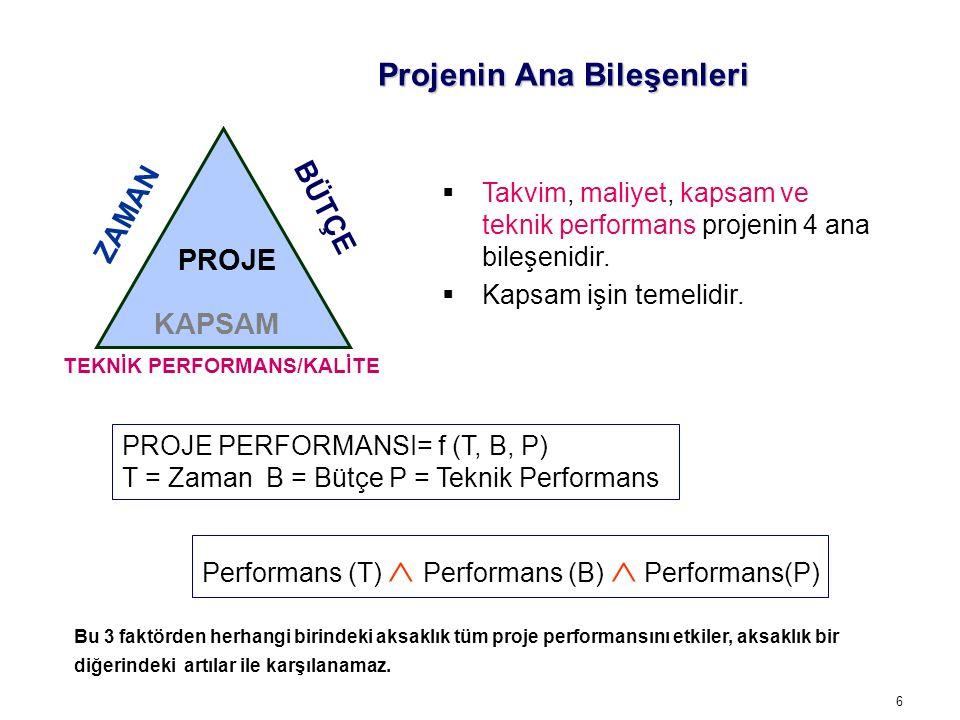 6 Projenin Ana Bileşenleri PROJE PERFORMANSI= f (T, B, P) T = Zaman B = Bütçe P = Teknik Performans ZAMAN TEKNİK PERFORMANS/KALİTE BÜTÇE KAPSAM PROJE   Takvim, maliyet, kapsam ve teknik performans projenin 4 ana bileşenidir.