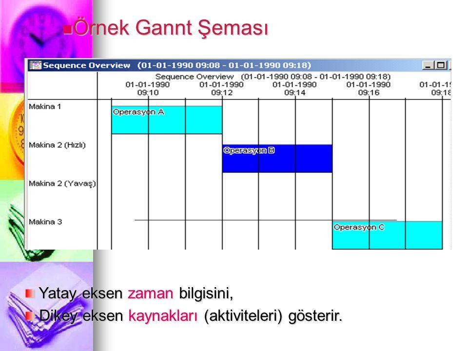Yatay eksen zaman bilgisini, Yatay eksen zaman bilgisini, Dikey eksen kaynakları (aktiviteleri) gösterir.