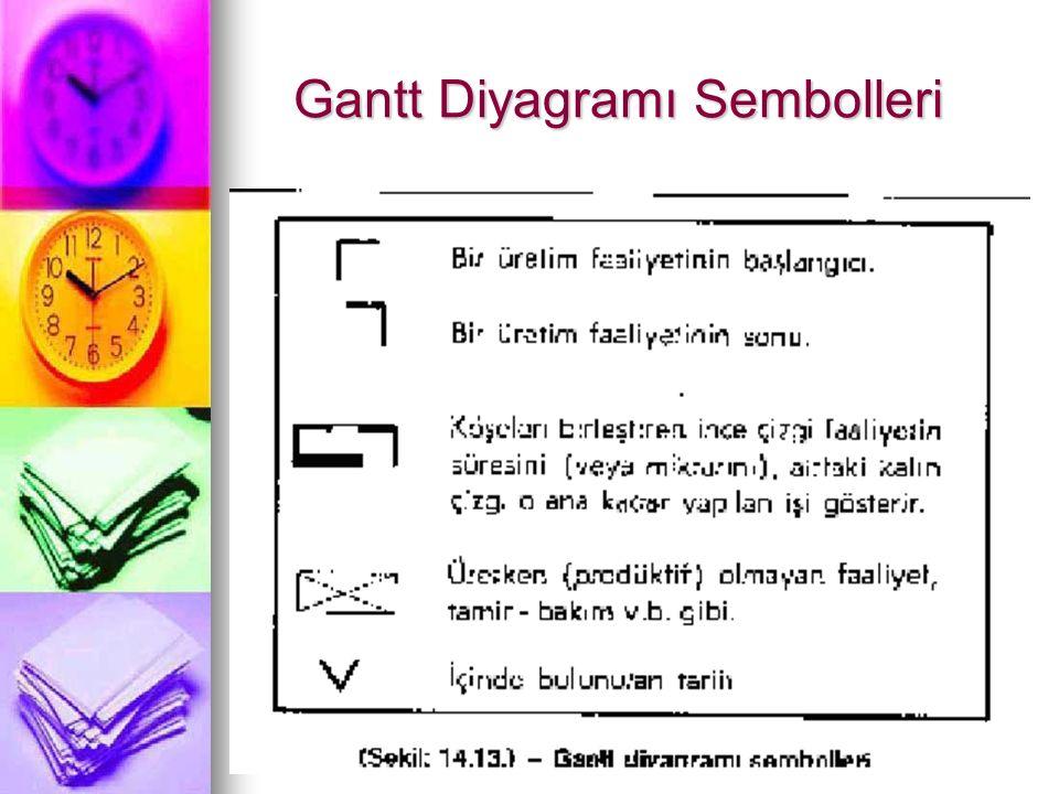 Gantt Diyagramı Sembolleri