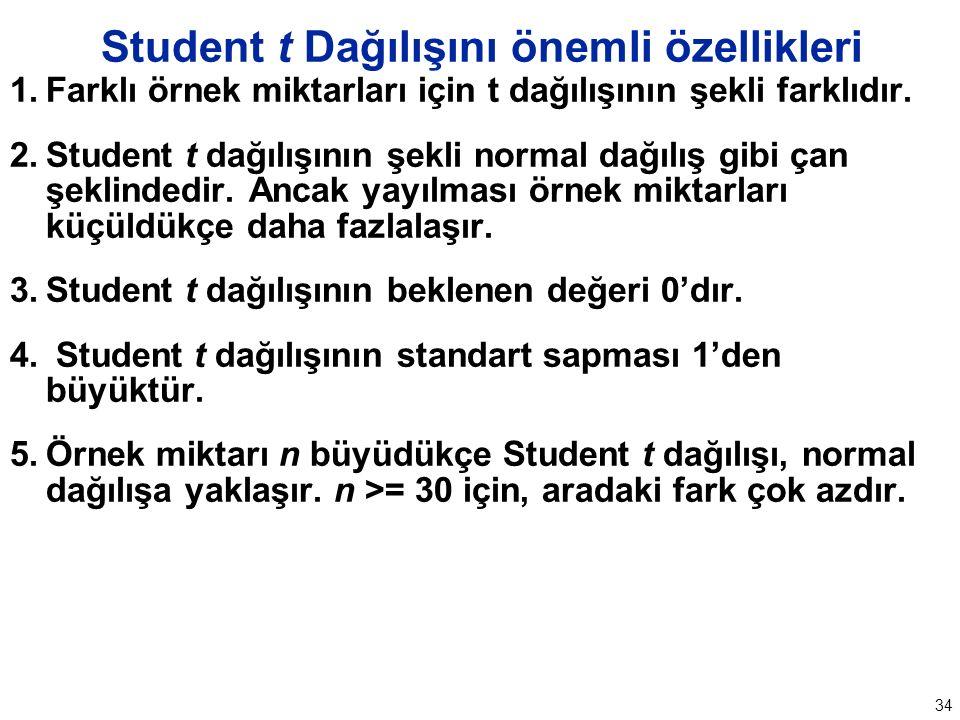 34 Student t Dağılışını önemli özellikleri 1.Farklı örnek miktarları için t dağılışının şekli farklıdır.