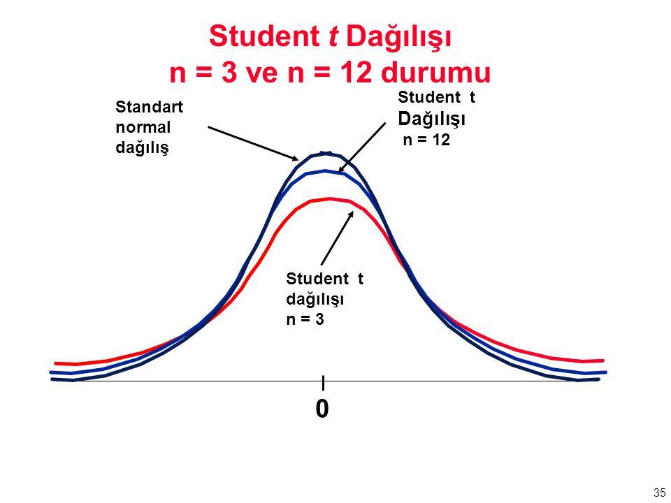 35 Student t dağılışı n = 3 Student t Dağılışı n = 3 ve n = 12 durumu 0 Student t Dağılışı n = 12 Standart normal dağılış